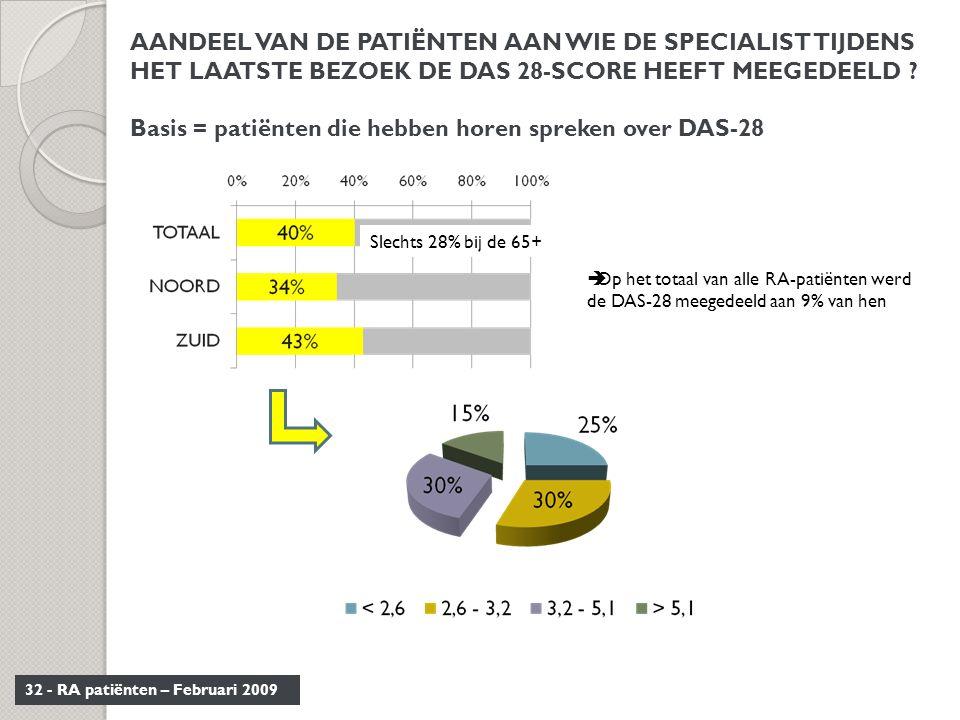 32 - RA patiënten – Februari 2009 AANDEEL VAN DE PATIËNTEN AAN WIE DE SPECIALIST TIJDENS HET LAATSTE BEZOEK DE DAS 28-SCORE HEEFT MEEGEDEELD ? Basis =