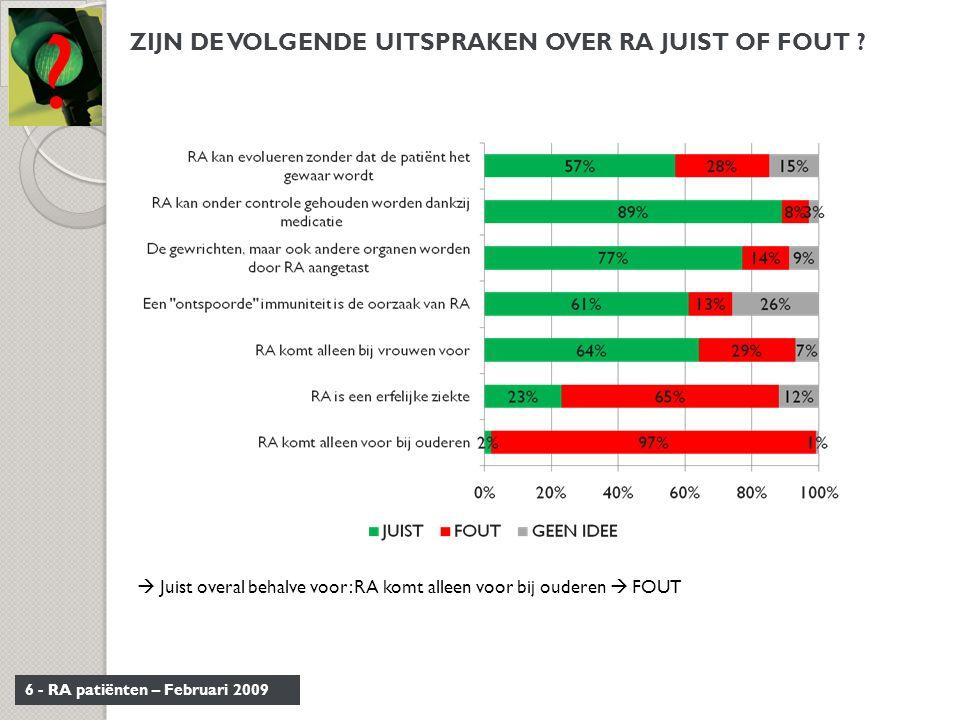 6 - RA patiënten – Februari 2009 ZIJN DE VOLGENDE UITSPRAKEN OVER RA JUIST OF FOUT ? ?  Juist overal behalve voor: RA komt alleen voor bij ouderen 