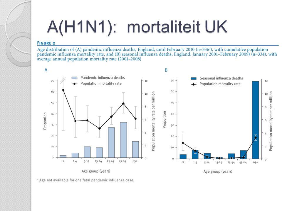 A(H1N1): mortaliteit UK  4/10.000  Gemiddelde leeftijd 41 jaar (seizoensgriep 66 jaar)  15% overlijdens > 65 jaar