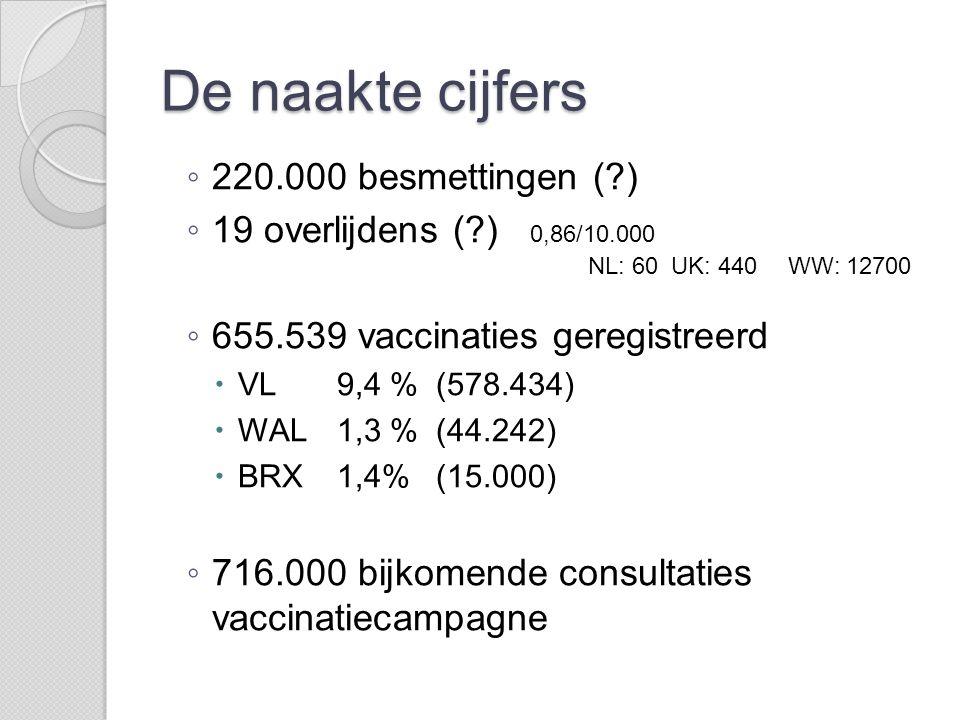 De naakte cijfers ◦ 220.000 besmettingen (?) ◦ 19 overlijdens (?) 0,86/10.000 ◦ 655.539 vaccinaties geregistreerd  VL 9,4 % (578.434)  WAL 1,3 % (44