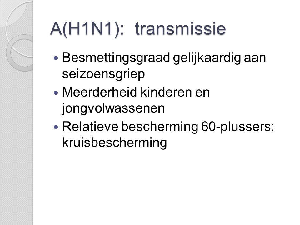 A(H1N1): transmissie  Besmettingsgraad gelijkaardig aan seizoensgriep  Meerderheid kinderen en jongvolwassenen  Relatieve bescherming 60-plussers: