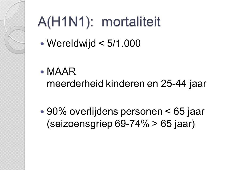 A(H1N1): mortaliteit  Wereldwijd < 5/1.000  MAAR meerderheid kinderen en 25-44 jaar  90% overlijdens personen 65 jaar)