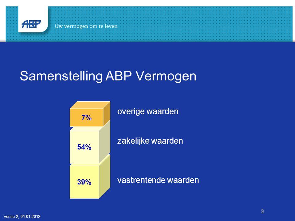 9 Samenstelling ABP Vermogen overige waarden zakelijke waarden vastrentende waarden 39% 54% 7% versie 2; 01-01-2012
