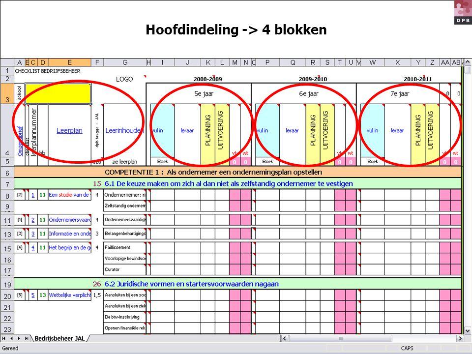 Hoofdindeling -> 4 blokken