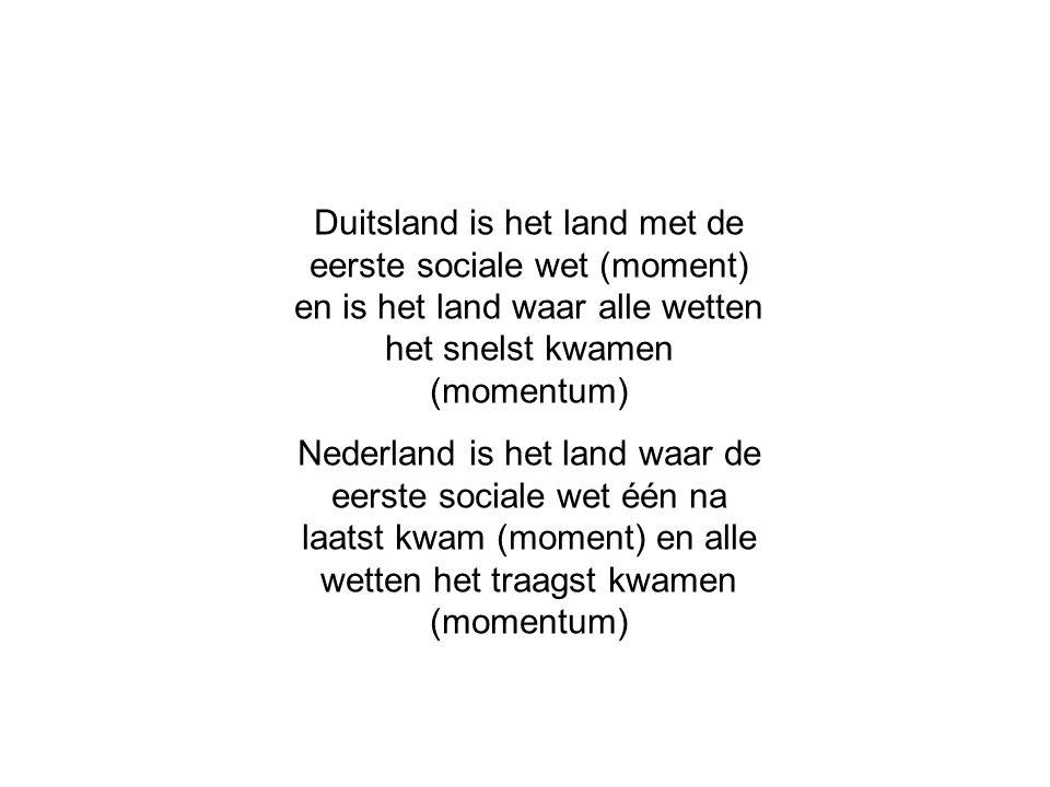 Duitsland is het land met de eerste sociale wet (moment) en is het land waar alle wetten het snelst kwamen (momentum) Nederland is het land waar de eerste sociale wet één na laatst kwam (moment) en alle wetten het traagst kwamen (momentum)