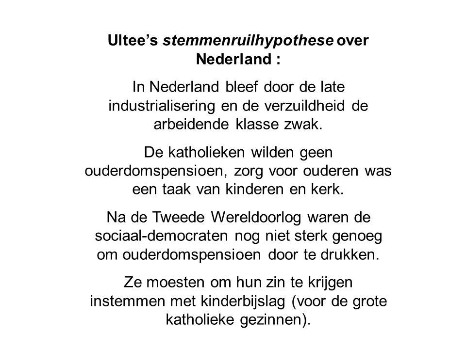 Ultee's stemmenruilhypothese over Nederland : In Nederland bleef door de late industrialisering en de verzuildheid de arbeidende klasse zwak.