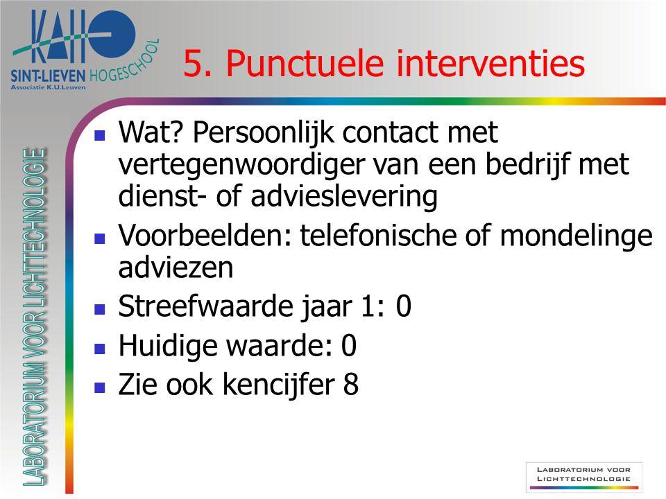 5. Punctuele interventies  Wat? Persoonlijk contact met vertegenwoordiger van een bedrijf met dienst- of advieslevering  Voorbeelden: telefonische o