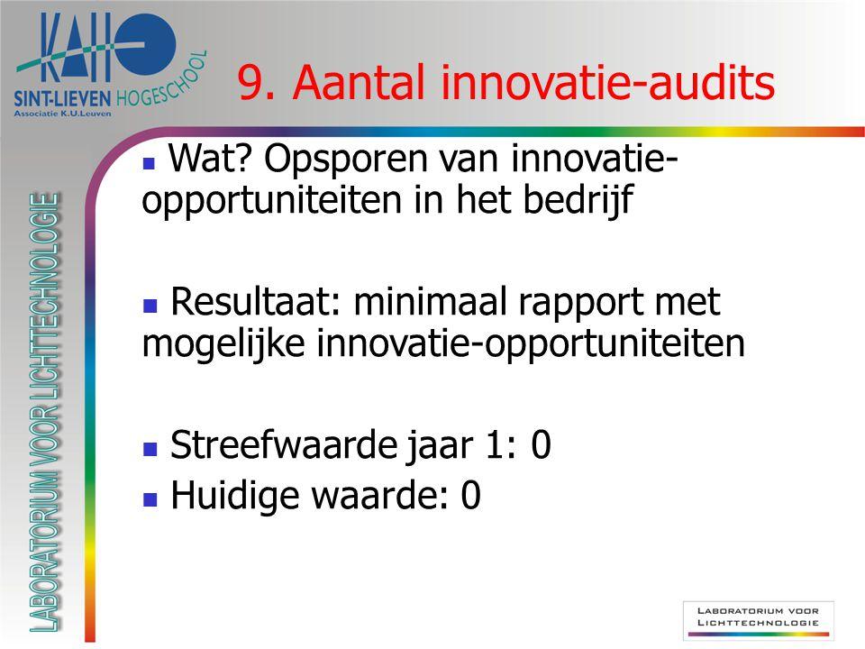 9. Aantal innovatie-audits  Wat.