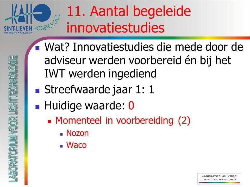  Wat? Innovatiestudies die mede door de adviseur werden voorbereid én bij het IWT werden ingediend  Streefwaarde jaar 1: 1  Huidige waarde: 0  Mom