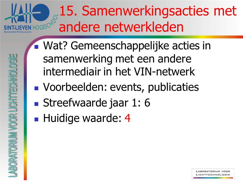  Wat? Gemeenschappelijke acties in samenwerking met een andere intermediair in het VIN-netwerk  Voorbeelden: events, publicaties  Streefwaarde jaar