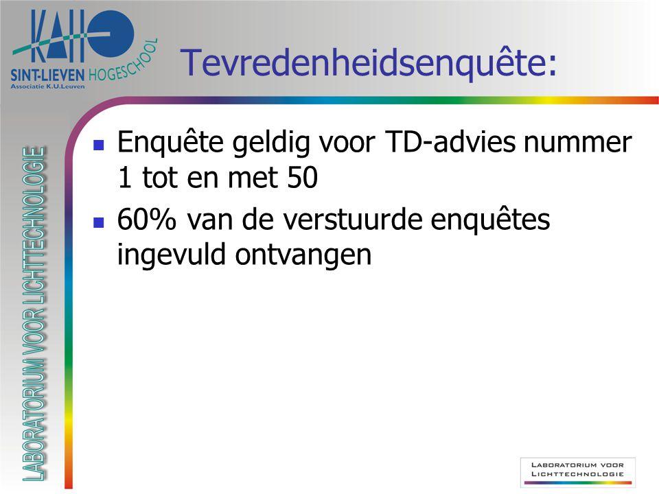 Tevredenheidsenquête:  Enquête geldig voor TD-advies nummer 1 tot en met 50  60% van de verstuurde enquêtes ingevuld ontvangen