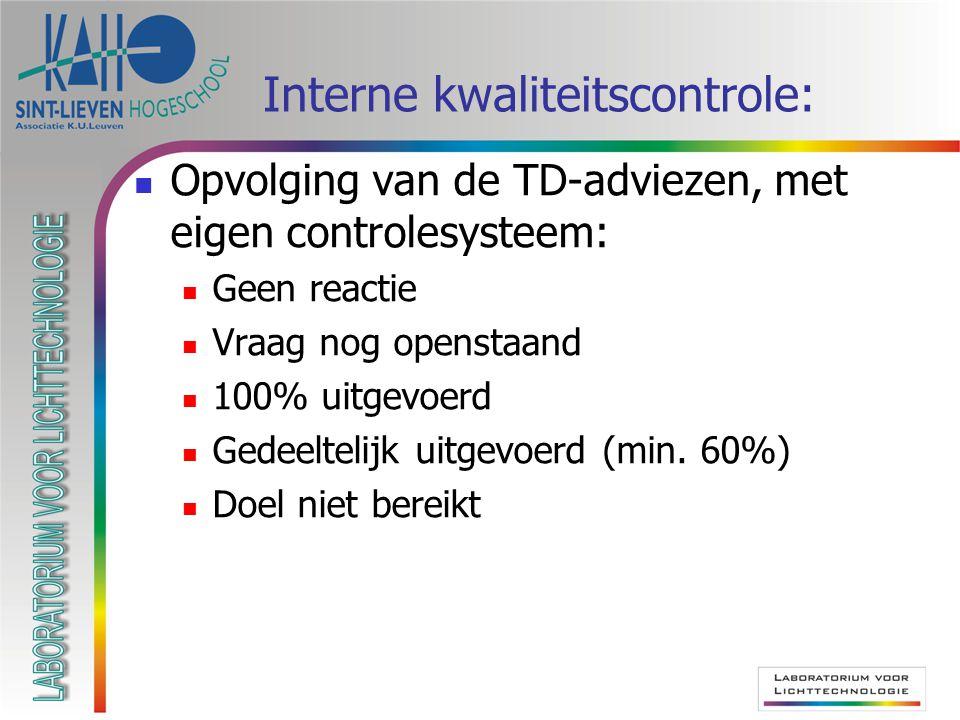 Interne kwaliteitscontrole:  Opvolging van de TD-adviezen, met eigen controlesysteem:  Geen reactie  Vraag nog openstaand  100% uitgevoerd  Gedeeltelijk uitgevoerd (min.