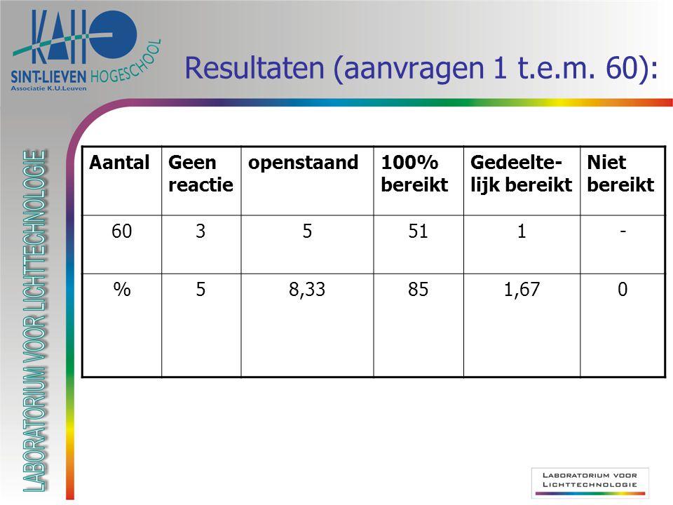 Resultaten (aanvragen 1 t.e.m.