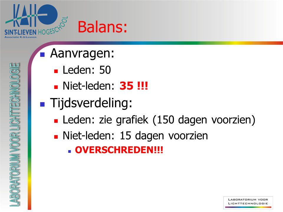 Balans:  Aanvragen:  Leden: 50  Niet-leden: 35 !!.