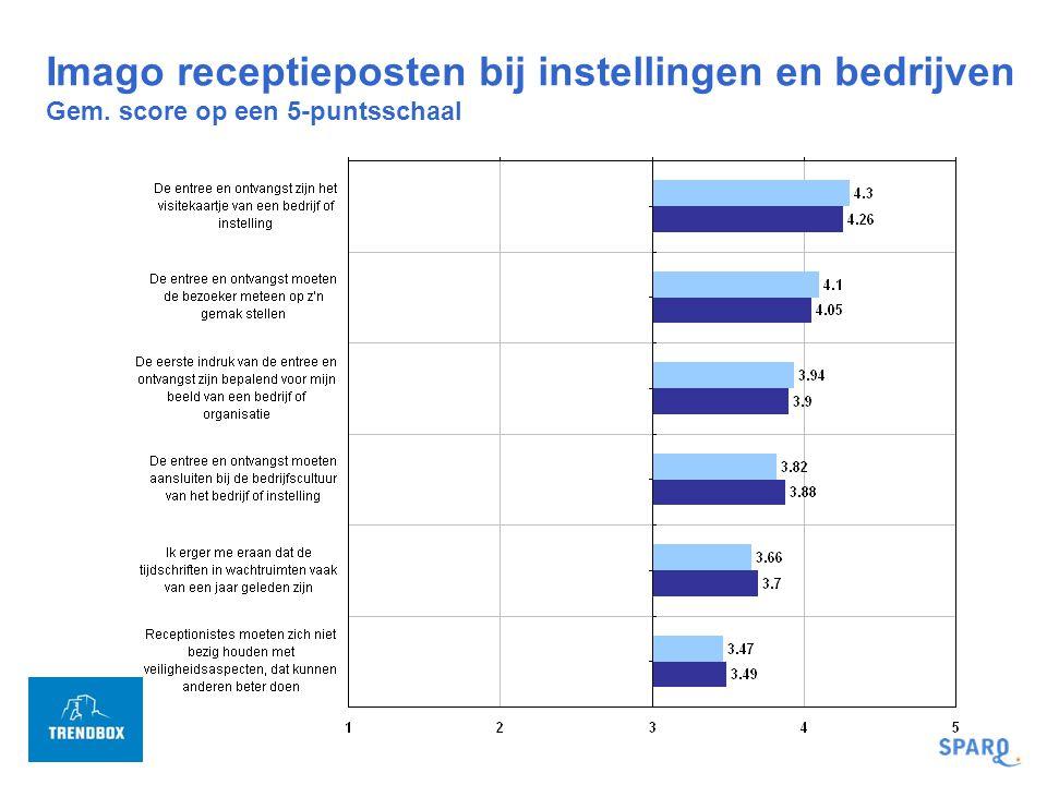 Imago receptieposten bij instellingen en bedrijven Gem. score op een 5-puntsschaal