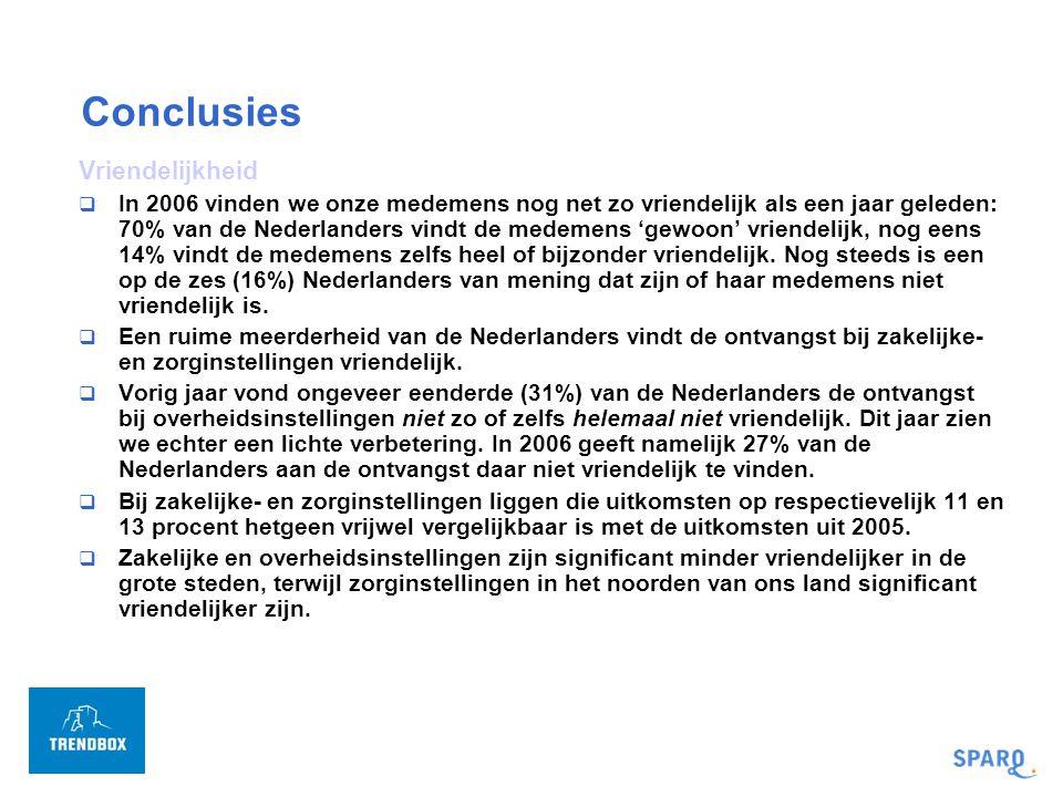 Conclusies Ontvangst bij instellingen  Respectievelijk 57 en 51 procent van de Nederlanders is van mening dat de ontvangst bij zakelijke- en zorginstellingen goed geregeld is, maar bij overheidsinstellingen is maar 32% die mening toegedaan.