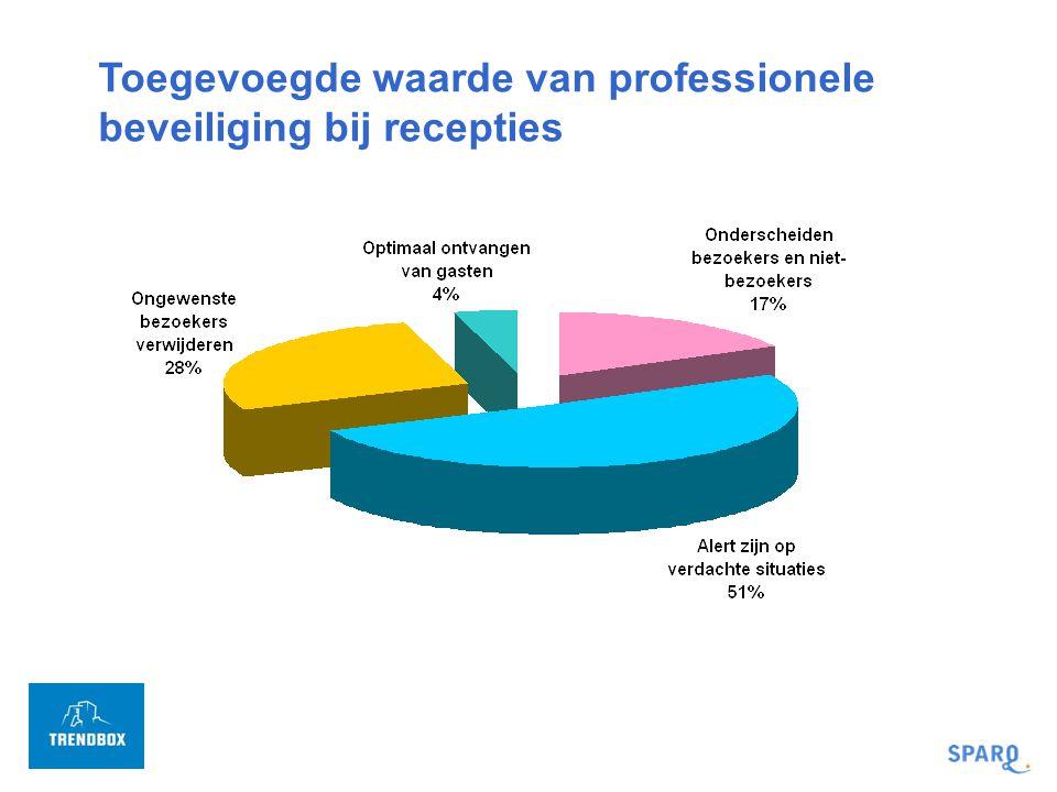 Toegevoegde waarde van professionele beveiliging bij recepties