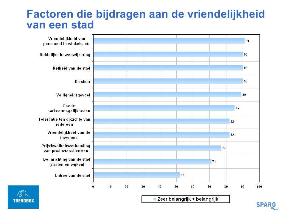 Top 10 redenen om Rotterdam te bezoeken 60% van de Nederlanders komt wel eens in Rotterdam voor privé of zakelijke doeleinden