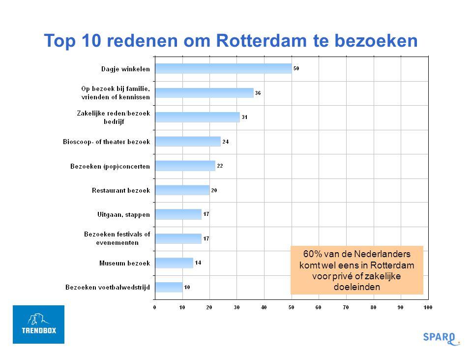 Vriendelijkheid van de mensen in Rotterdam