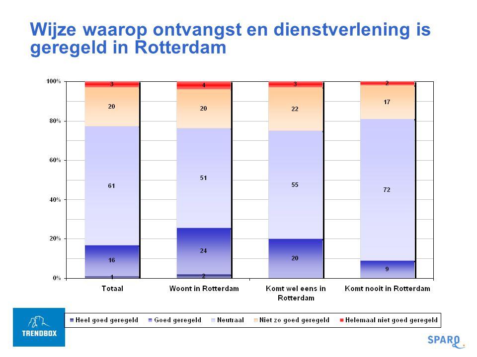 Wijze waarop ontvangst en dienstverlening is geregeld in Rotterdam