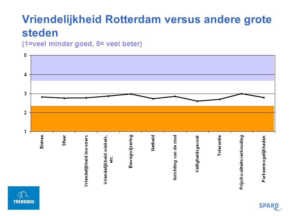 Vriendelijkheid Rotterdam versus andere grote steden (1=veel minder goed, 5= veel beter)