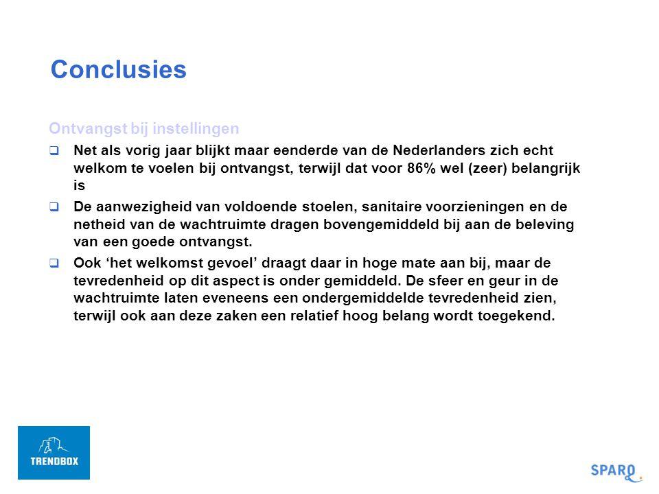 Conclusies Ontvangst bij instellingen  Net als vorig jaar blijkt maar eenderde van de Nederlanders zich echt welkom te voelen bij ontvangst, terwijl dat voor 86% wel (zeer) belangrijk is  De aanwezigheid van voldoende stoelen, sanitaire voorzieningen en de netheid van de wachtruimte dragen bovengemiddeld bij aan de beleving van een goede ontvangst.