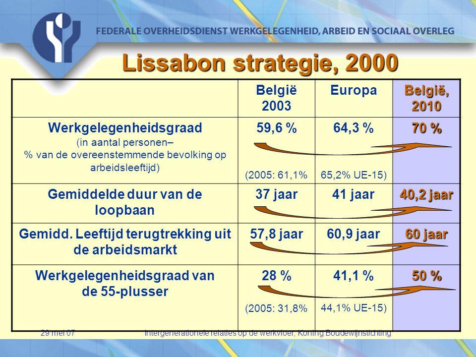 29 mei 07Intergenerationele relaties op de werkvloer, Koning Boudewijnstichting Lissabon strategie, 2000 België 2003 Europa België, 2010 Werkgelegenheidsgraad (in aantal personen– % van de overeenstemmende bevolking op arbeidsleeftijd) 59,6 % (2005: 61,1% 64,3 % 65,2% UE-15) 70 % Gemiddelde duur van de loopbaan 37 jaar41 jaar 40,2 jaar Gemidd.
