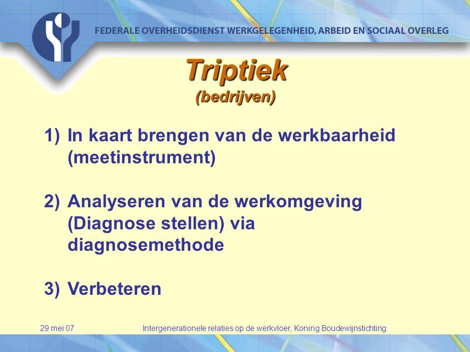 29 mei 07Intergenerationele relaties op de werkvloer, Koning Boudewijnstichting Triptiek(bedrijven) 1)In kaart brengen van de werkbaarheid (meetinstrument) 2)Analyseren van de werkomgeving (Diagnose stellen) via diagnosemethode 3)Verbeteren