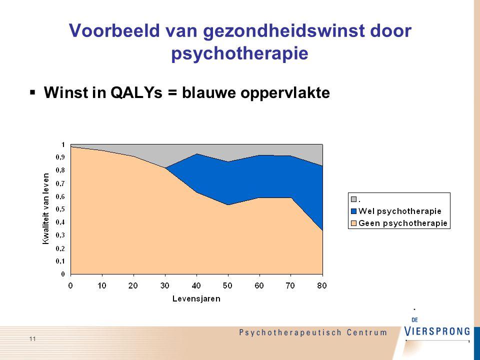 Voorbeeld van gezondheidswinst door psychotherapie  Winst in QALYs = blauwe oppervlakte 11