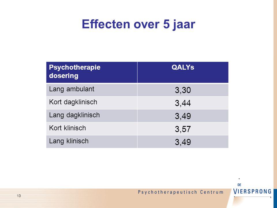 Effecten over 5 jaar Psychotherapie dosering QALYs Lang ambulant 3,30 Kort dagklinisch 3,44 Lang dagklinisch 3,49 Kort klinisch 3,57 Lang klinisch 3,4