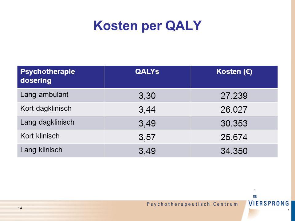 Kosten per QALY Psychotherapie dosering QALYsKosten (€) Lang ambulant 3,3027.239 Kort dagklinisch 3,4426.027 Lang dagklinisch 3,4930.353 Kort klinisch