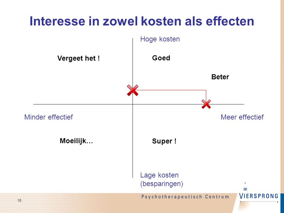Interesse in zowel kosten als effecten Minder effectiefMeer effectief Lage kosten (besparingen) Hoge kosten Goed Beter Super ! Vergeet het ! Moeilijk…