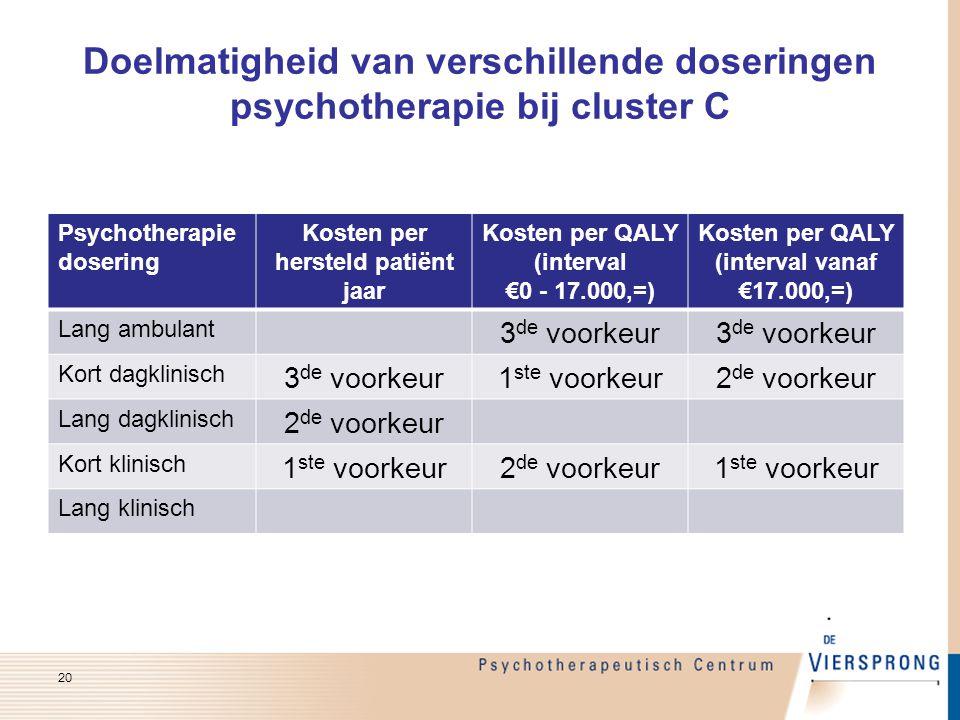 Doelmatigheid van verschillende doseringen psychotherapie bij cluster C Psychotherapie dosering Kosten per hersteld patiënt jaar Kosten per QALY (inte