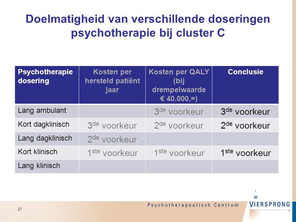 Doelmatigheid van verschillende doseringen psychotherapie bij cluster C Psychotherapie dosering Kosten per hersteld patiënt jaar Kosten per QALY (bij