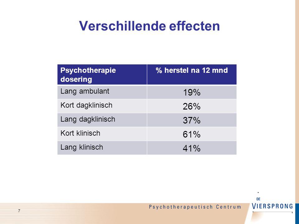 Verschillende effecten 7 Psychotherapie dosering % herstel na 12 mnd Lang ambulant 19% Kort dagklinisch 26% Lang dagklinisch 37% Kort klinisch 61% Lan