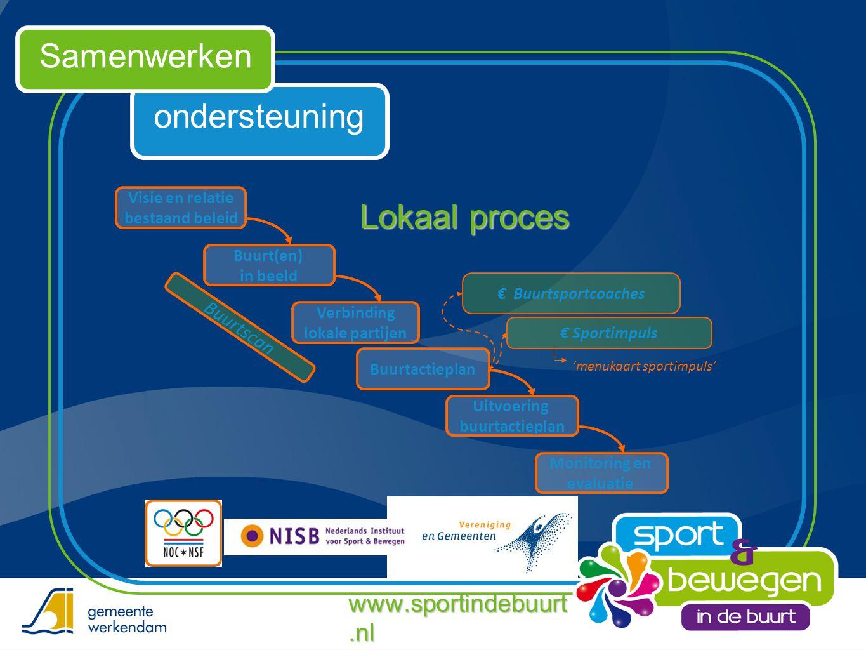 ondersteuning Samenwerken www.sportindebuurt.nl Visie en relatie bestaand beleid Buurt(en) in beeld Verbinding lokale partijen Buurtactieplan Uitvoeri