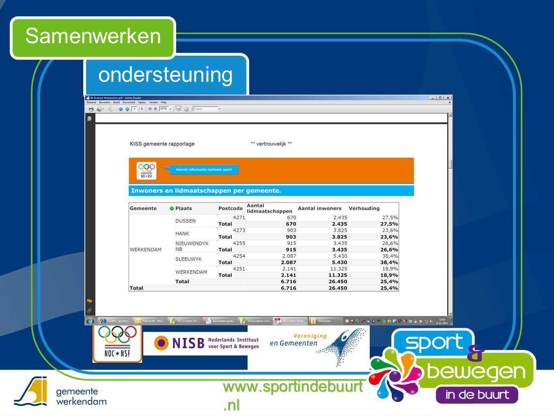 ondersteuning Samenwerken www.sportindebuurt.nl