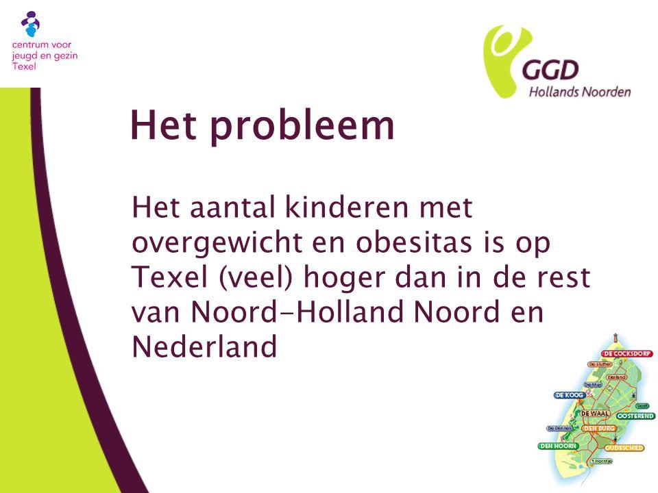 Het probleem Het aantal kinderen met overgewicht en obesitas is op Texel (veel) hoger dan in de rest van Noord-Holland Noord en Nederland