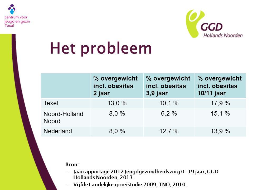 Het probleem % overgewicht incl. obesitas 2 jaar % overgewicht incl. obesitas 3,9 jaar % overgewicht incl. obesitas 10/11 jaar Texel13,0 %10,1 %17,9 %