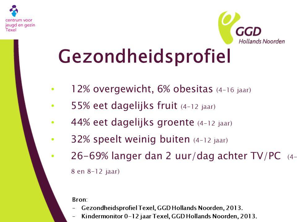 Gezondheidsprofiel • 12% overgewicht, 6% obesitas (4-16 jaar) • 55% eet dagelijks fruit (4-12 jaar) • 44% eet dagelijks groente (4-12 jaar) • 32% speelt weinig buiten (4-12 jaar) • 26-69% langer dan 2 uur/dag achter TV/PC (4- 8 en 8-12 jaar) Bron: -Gezondheidsprofiel Texel, GGD Hollands Noorden, 2013.