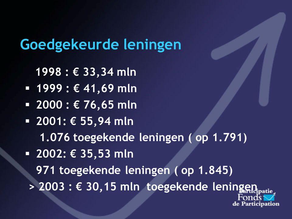 Goedgekeurde leningen 1998 : € 33,34 mln  1999 : € 41,69 mln  2000 : € 76,65 mln  2001: € 55,94 mln 1.076 toegekende leningen ( op 1.791)  2002: € 35,53 mln 971 toegekende leningen ( op 1.845) > 2003 : € 30,15 mln toegekende leningen