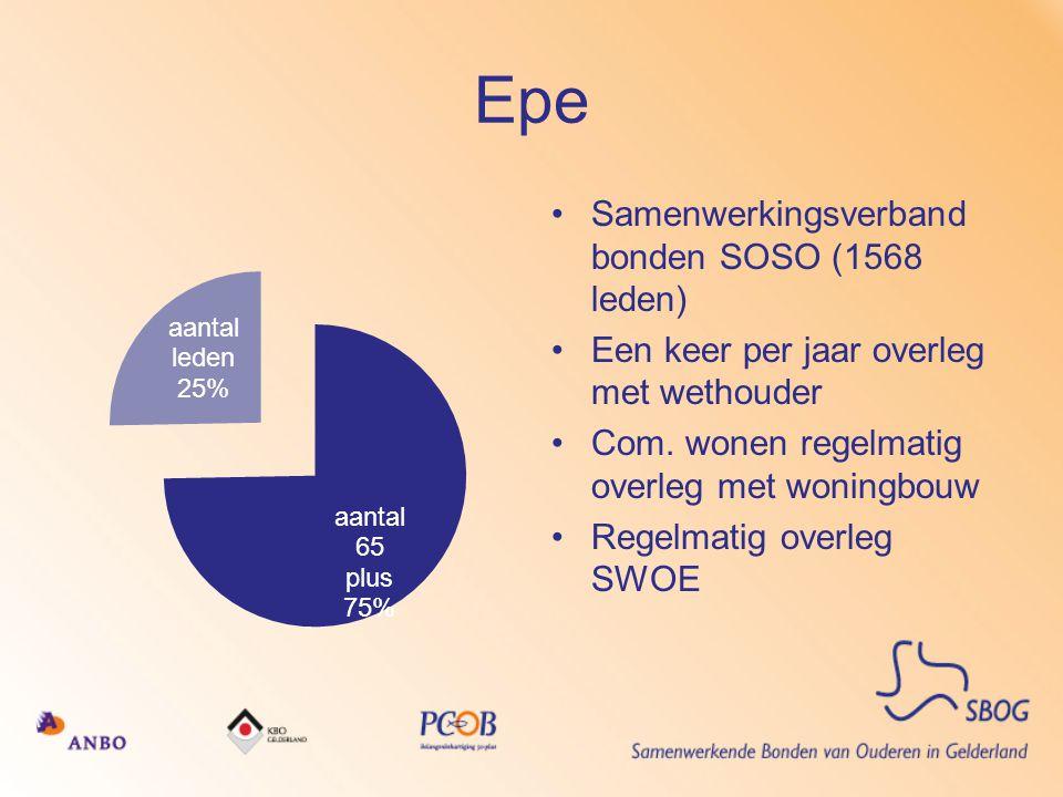 Epe •Samenwerkingsverband bonden SOSO (1568 leden) •Een keer per jaar overleg met wethouder •Com. wonen regelmatig overleg met woningbouw •Regelmatig