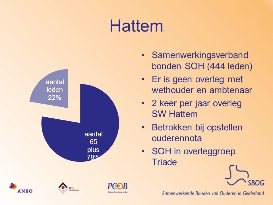 Hattem •Samenwerkingsverband bonden SOH (444 leden) •Er is geen overleg met wethouder en ambtenaar •2 keer per jaar overleg SW Hattem •Betrokken bij o