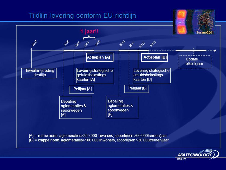 Tijdlijn levering conform EU-richtlijn Inwerkingtreding richtlijn 2005 Bepaling aglomeraties & spoorwegen [A] Peiljaar [A] Levering strategische geluidsbelastings kaarten [A] Bepaling aglomeraties & spoorwegen [B] Peiljaar [B] Levering strategische geluidsbelastings kaarten [B] Update elke 5 jaar [A} = ruime norm, aglomeraties>250.000 inwoners, spoorlijnen >60.000treinen/jaar [B] = krappe norm, aglomeraties>100.000 inwoners, spoorlijnen >30.000treinen/jaar Actieplan [A]Actieplan [B] 1 jaar!.
