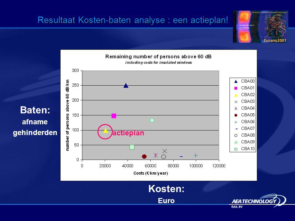 Resultaat Kosten-baten analyse : een actieplan! actieplan Kosten: Euro Baten: afname gehinderden