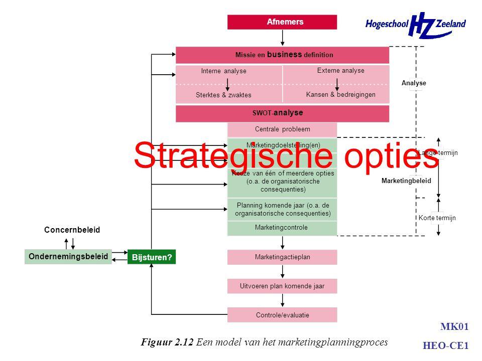 Planning •Doelstellingen –Meetbaar –Haalbaar –Consistent –Prioriterend MK01 HEO-CE1