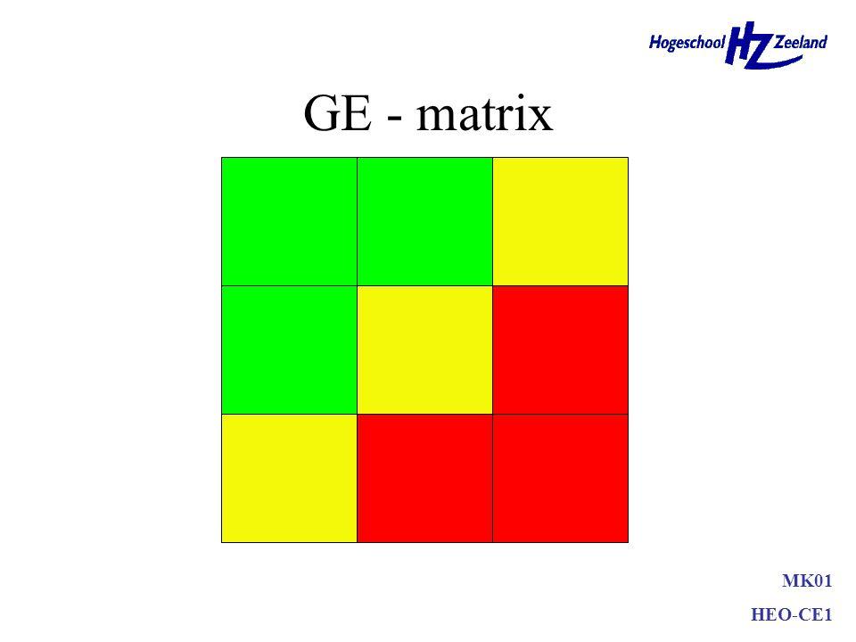 Boston-matrix •Positief –geeft een helder beeld van alle sbu´s/producten –meerdere strategieën door elkaar •Negatief –waarom grens op 10% marktgroei?