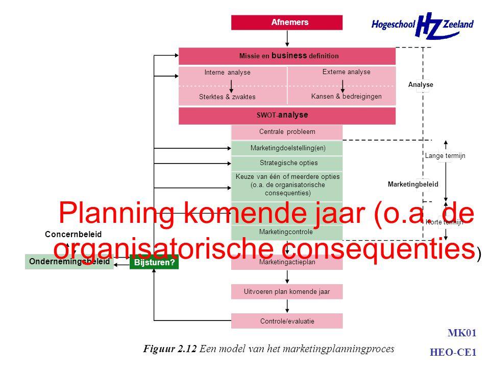 Ansoff-model •Nieuwe of bestaande markten •Nieuwe of bestaande produkten –marktpenetratie –marktontwikkeling –productontwikkeling –diversificatie MK01
