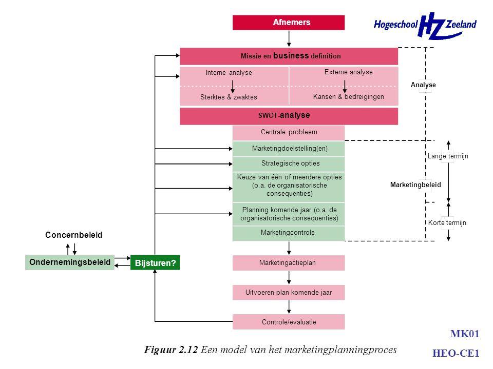 Samenvatting •Marketingplanningsproces –Analyse –Planning •Doelstellingen •Strategische opties –Boston-matrix –GE-matrix –Ansoff-model •Marketingactie