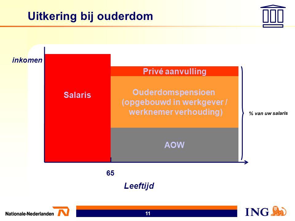 11 Salaris AOW Ouderdomspensioen (opgebouwd in werkgever / werknemer verhouding) Privé aanvulling 65 % van uw salaris Uitkering bij ouderdom inkomen L